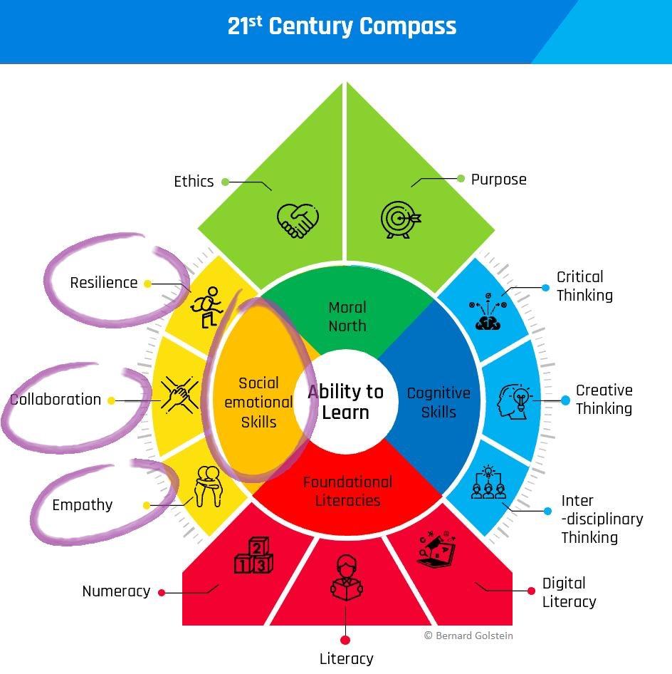compass-21-century